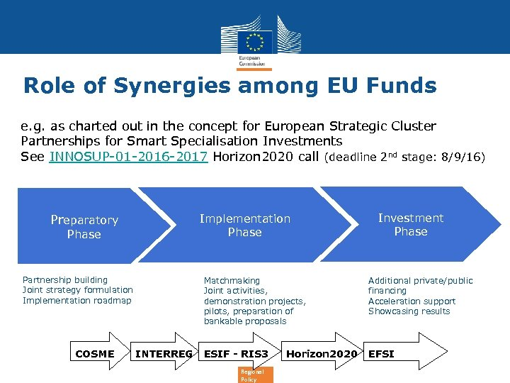 Role of Synergies among EU Funds e. g. as charted out in the concept