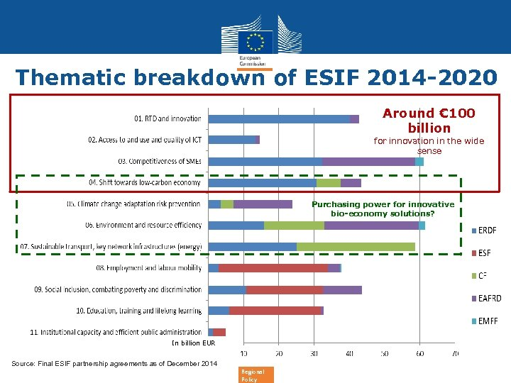 Thematic breakdown of ESIF 2014 -2020 Around € 100 billion for innovation in the