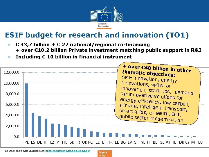 ESIF budget for research and innovation (TO 1) • • € 43, 7 billion