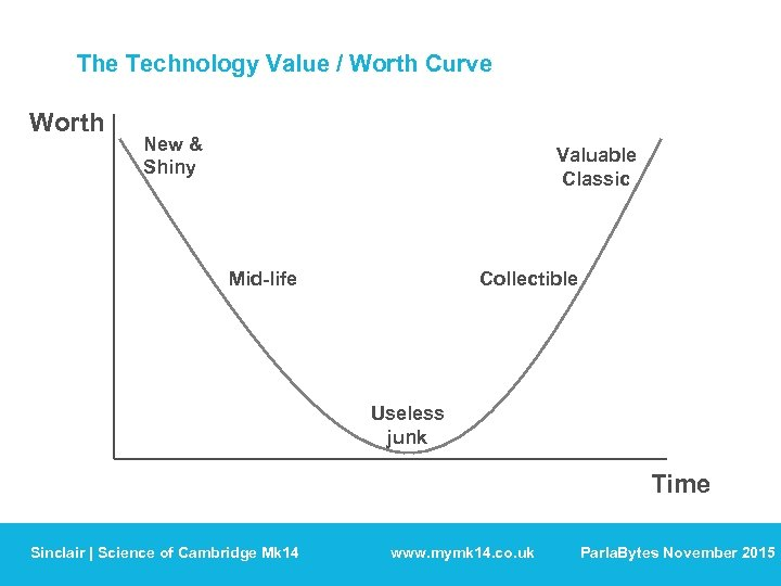 The Technology Value / Worth Curve Worth New & Shiny Valuable Classic Mid-life Collectible