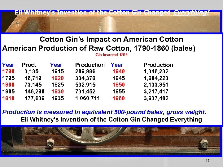 Eli Whitney's Invention of the Cotton Gin Changed Everything! Cotton Gin's Impact on American
