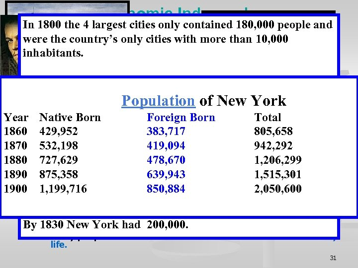 IV. Economic Independence In 1800 the 4 largest cities only contained 180, 000 people