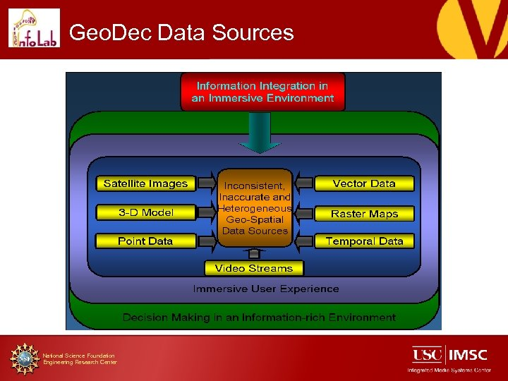 Geo. Dec Data Sources National Science Foundation Engineering Research Center