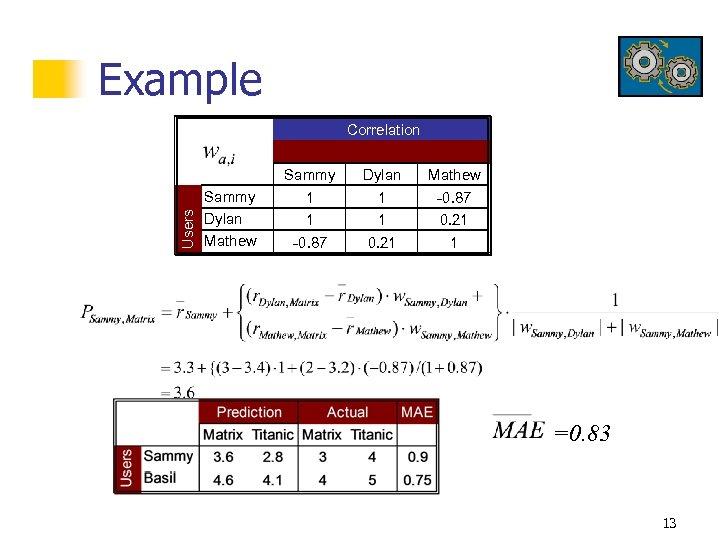 Example Users Correlation Sammy Dylan Mathew Sammy 1 1 -0. 87 Dylan 1 1