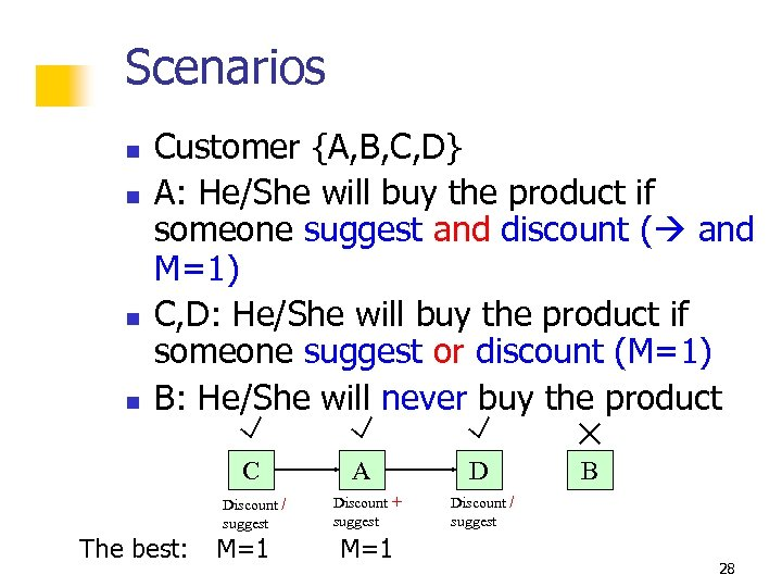 Scenarios n n Customer {A, B, C, D} A: He/She will buy the product