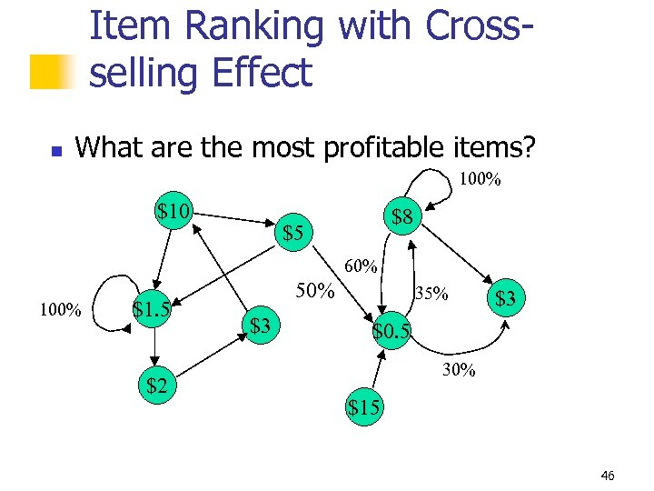 Item Ranking with Crossselling Effect n What are the most profitable items? 100% $10