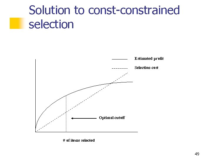 Solution to const-constrained selection Estimated profit Selection cost Optimal cutoff # of items selected