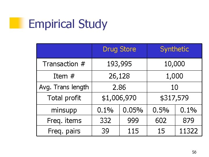 Empirical Study Drug Store Synthetic Transaction # 193, 995 10, 000 Item # 26,