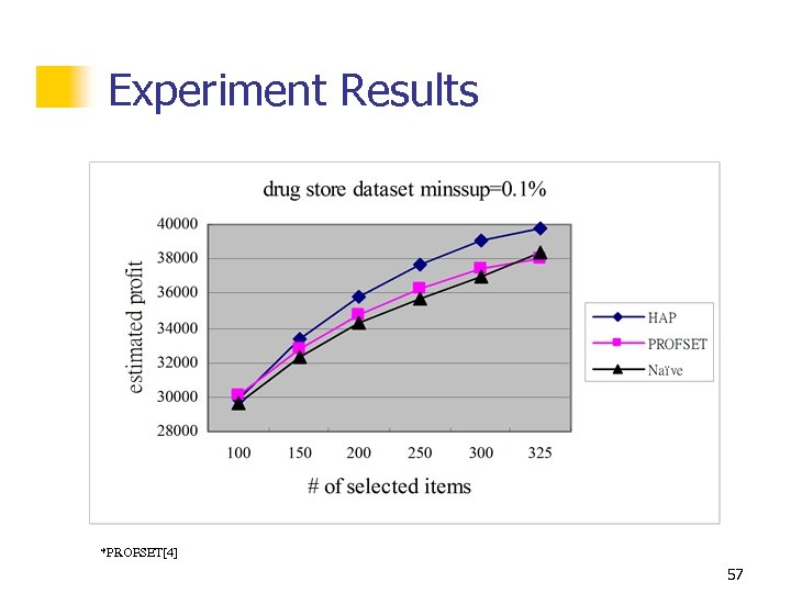 Experiment Results *PROFSET[4] 57