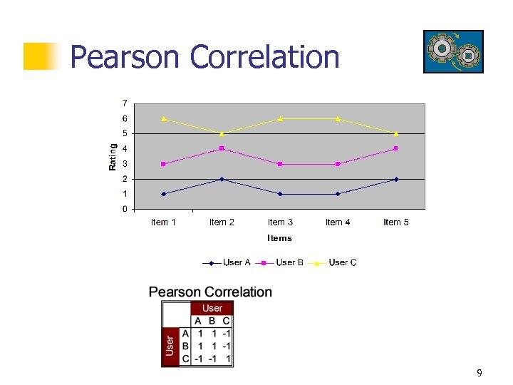 Pearson Correlation 9
