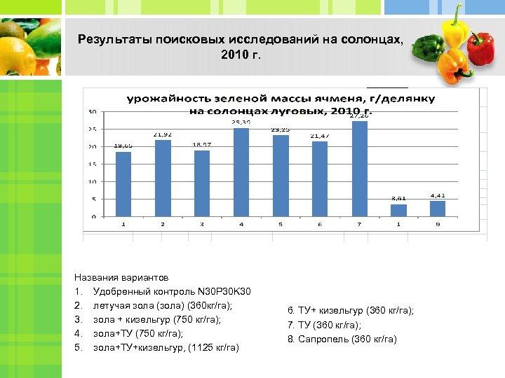 Результаты поисковых исследований на солонцах, 2010 г. Названия вариантов 1. Удобренный контроль N 30