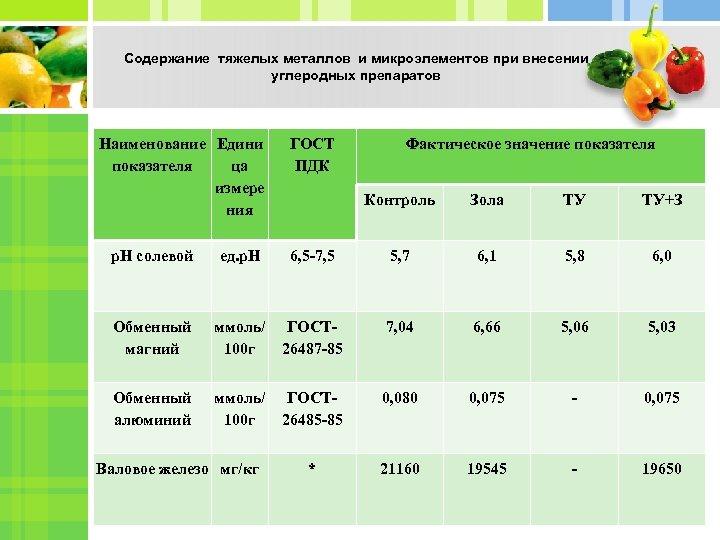 Содержание тяжелых металлов и микроэлементов при внесении углеродных препаратов Наименование Едини показателя ца измере