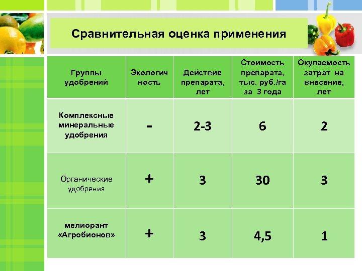 Сравнительная оценка применения Действие препарата, лет Стоимость препарата, тыс. руб. /га за 3 года