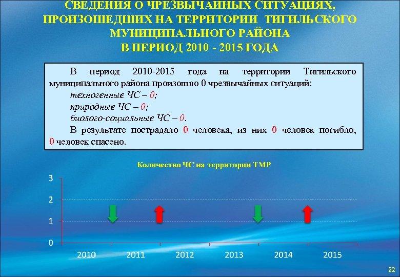 СВЕДЕНИЯ О ЧРЕЗВЫЧАЙНЫХ СИТУАЦИЯХ, ПРОИЗОШЕДШИХ НА ТЕРРИТОРИИ ТИГИЛЬСКОГО МУНИЦИПАЛЬНОГО РАЙОНА В ПЕРИОД 2010 -