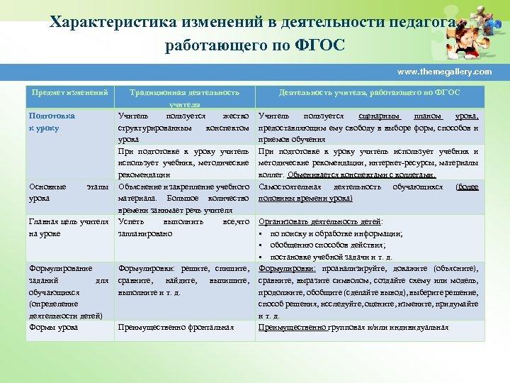 Характеристика изменений в деятельности педагога, работающего по ФГОС www. themegallery. com Предмет изменений Подготовка