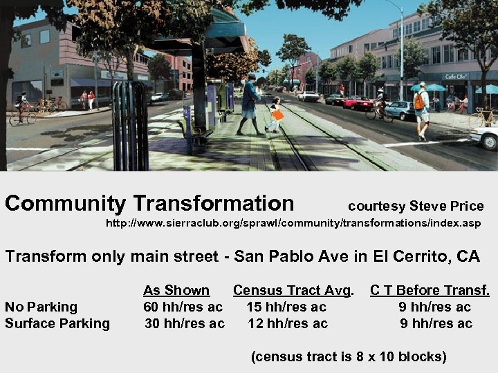 Community Transformation courtesy Steve Price http: //www. sierraclub. org/sprawl/community/transformations/index. asp Transform only main street