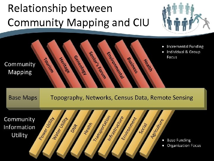 Relationship between Community Mapping and CIU