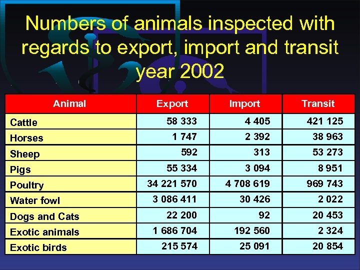 Numbers of animals inspected with regards to export, import and transit year 2002 Animal