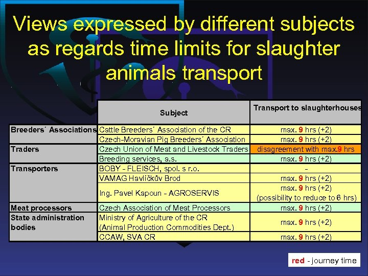 Views expressed by different subjects as regards time limits for slaughter animals transport Subject