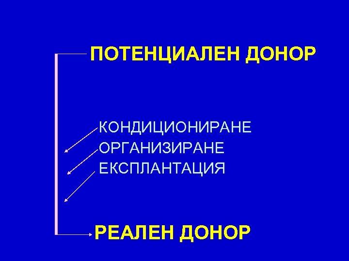 ПОТЕНЦИАЛЕН ДОНОР КОНДИЦИОНИРАНЕ ОРГАНИЗИРАНЕ ЕКСПЛАНТАЦИЯ РЕАЛЕН ДОНОР
