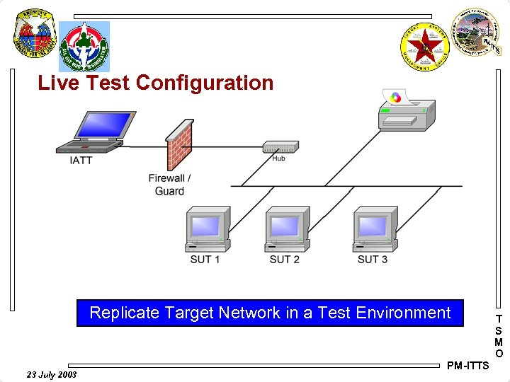 Live Test Configuration Replicate Target Network in a Test Environment 23 July 2003 PM-ITTS