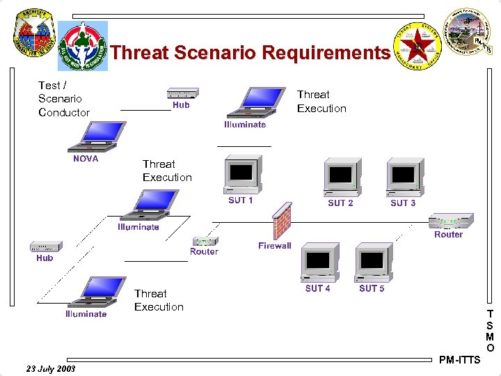 Threat Scenario Requirements Test / Scenario Conductor Threat Execution 23 July 2003 T S