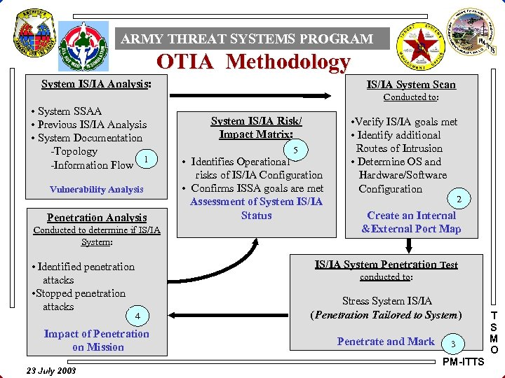 ARMY THREAT SYSTEMS PROGRAM OTIA Methodology System IS/IA Analysis: IS/IA System Scan Conducted to: