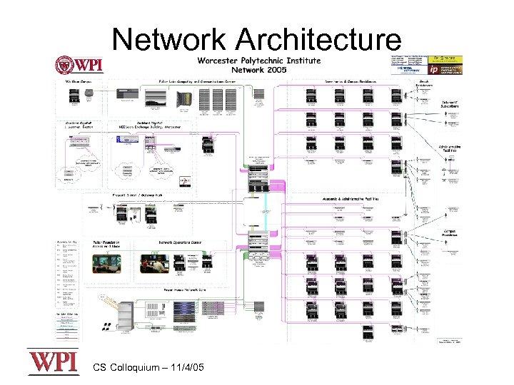 Network Architecture CS Colloquium – 11/4/05