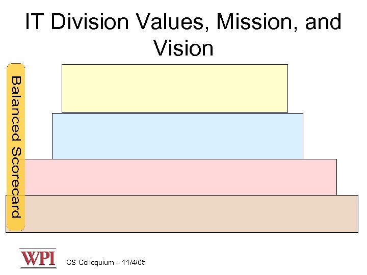 IT Division Values, Mission, and Vision CS Colloquium – 11/4/05