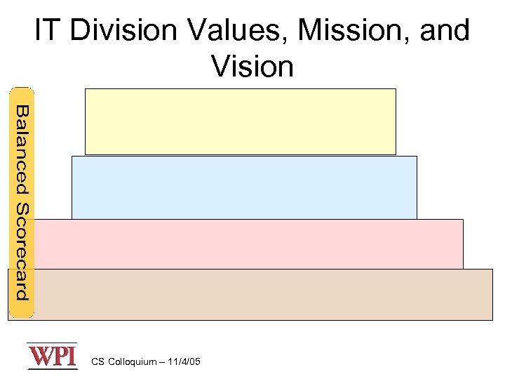 IT Division Values, Mission, and Vision CS Colloquium – 11/4/05