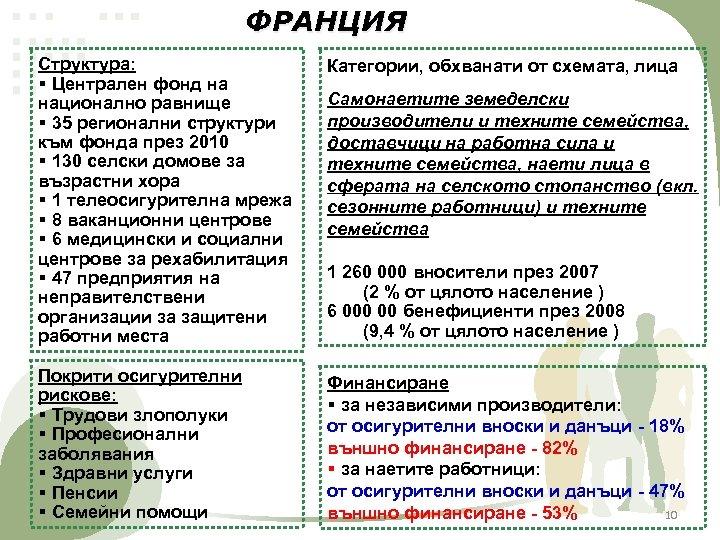 ФРАНЦИЯ Структура: § Централен фонд на национално равнище § 35 регионални структури към фонда