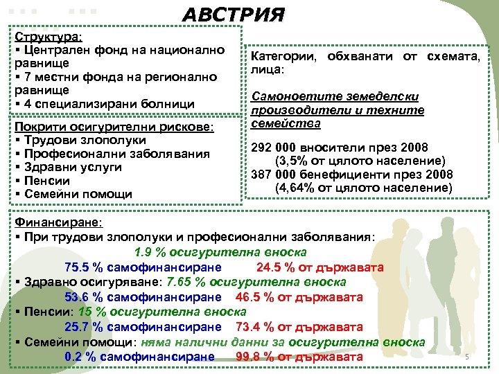 АВСТРИЯ Структура: § Централен фонд на национално равнище § 7 местни фонда на регионално