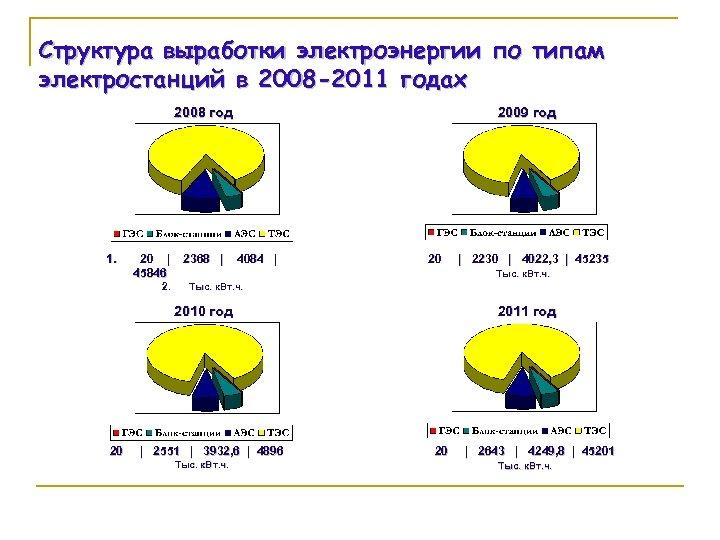 Структура выработки электроэнергии по типам электростанций в 2008 -2011 годах 2008 год 1. 20