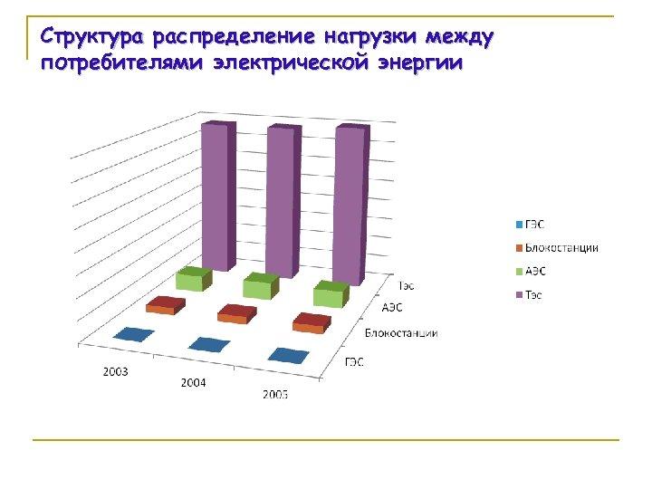 Структура распределение нагрузки между потребителями электрической энергии