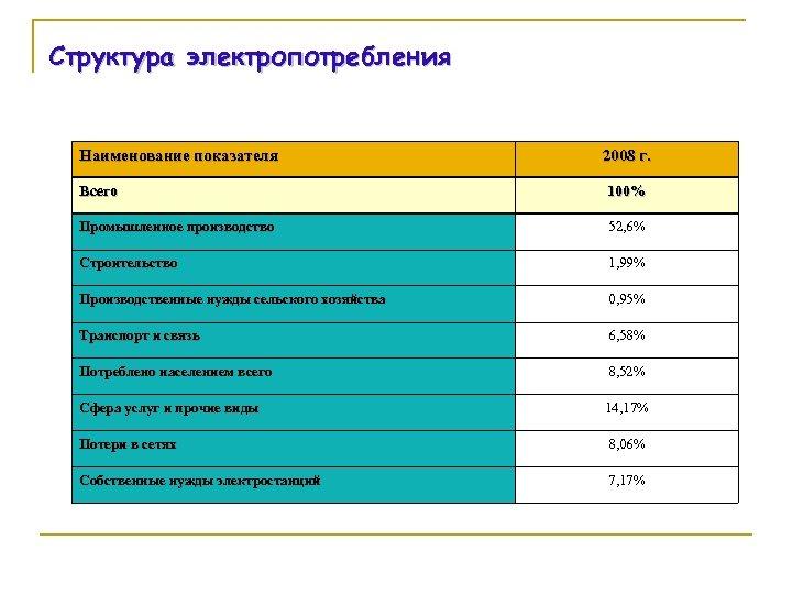 Структура электропотребления Наименование показателя 2008 г. Всего 100% Промышленное производство 52, 6% Строительство 1,