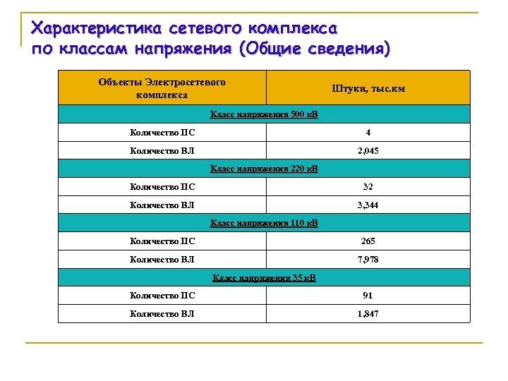 Характеристика сетевого комплекса по классам напряжения (Общие сведения) Объекты Электросетевого комплекса Штуки, тыс. км