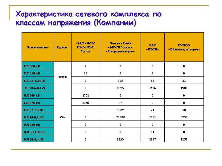 Характеристика сетевого комплекса по классам напряжения (Компании) ОАО «ФСК ЕЭС» МЭС Урала Филиал ОАО