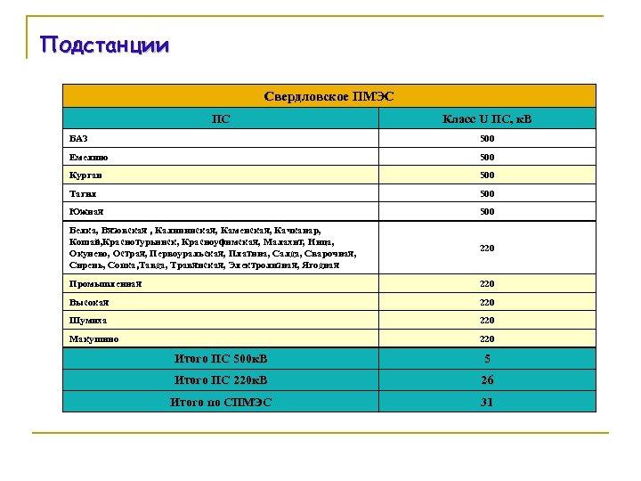 Подстанции Свердловское ПМЭС ПС Класс U ПС, к. В БАЗ 500 Емелино 500 Курган