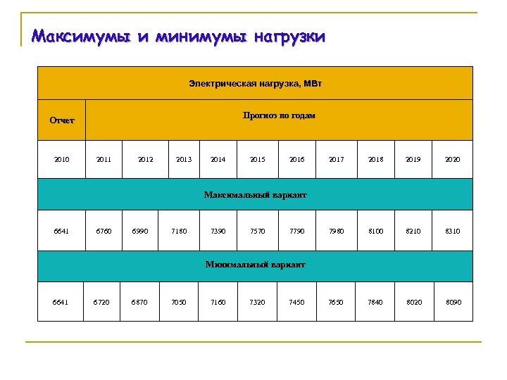 Максимумы и минимумы нагрузки Электрическая нагрузка, МВт Прогноз по годам Отчет 2010 2011 2012