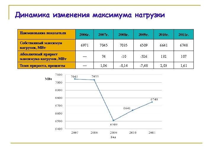 Динамика изменения максимума нагрузки Наименование показателя 2006 г. 2007 г. 2008 г. 2009 г.