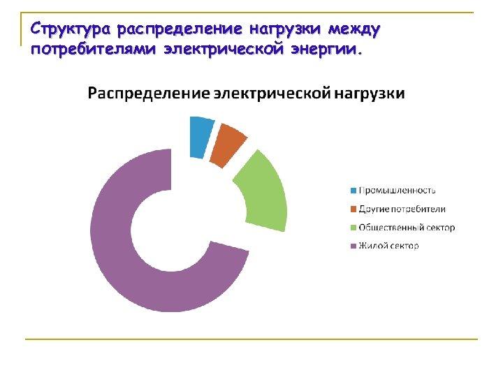 Структура распределение нагрузки между потребителями электрической энергии.