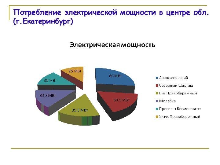 Потребление электрической мощности в центре обл. (г. Екатеринбург)