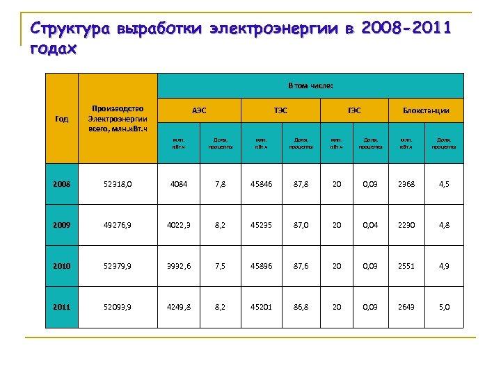 Структура выработки электроэнергии в 2008 -2011 годах В том числе: Год Производство Электроэнергии всего,