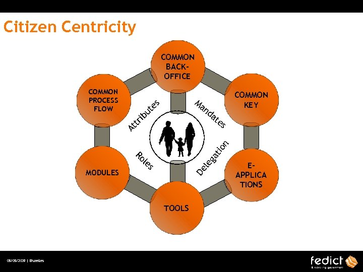 Citizen Centricity COMMON BACKOFFICE Ma nd n ga De le s TOOLS 05/05/2009 |