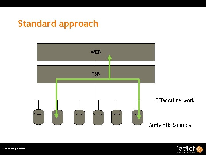 Standard approach WEB FSB FEDMAN network Authentic Sources 05/05/2009 | Bruxelles