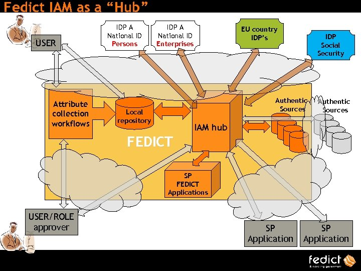 "Fedict IAM as a ""Hub"" USER Attribute collection workflows IDP A National ID Persons"