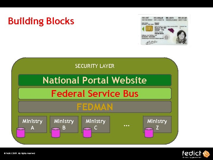 Building Blocks SECURITY LAYER National Portal Website Federal Service Bus FEDMAN Ministry A ©