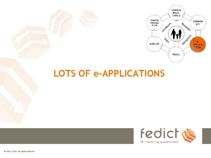 LOTS OF e-APPLICATIONS © fedict 2009. All rights reserved