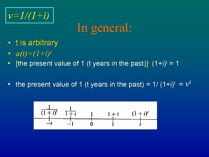 v=1/(1+i) In general: • t is arbitrary • a(t)=(1+i)t • [the present value of