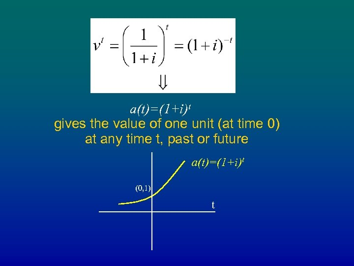 a(t)=(1+i)t gives the value of one unit (at time 0) at any time t,